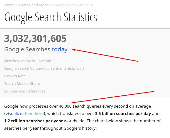 google-istatistik